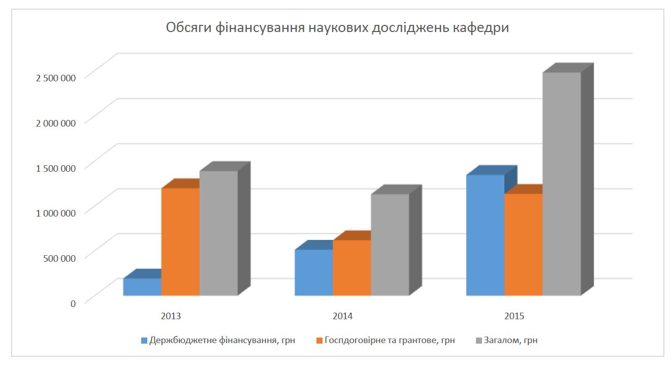 rnd funds 2013 2015